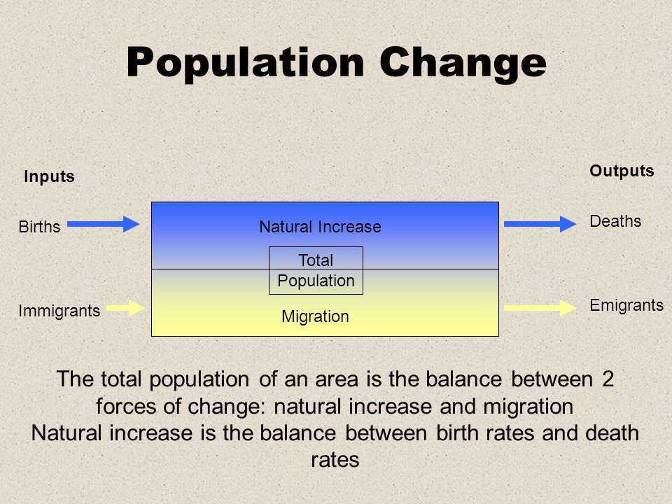 Natural increase is the balance between birth rates and death rates