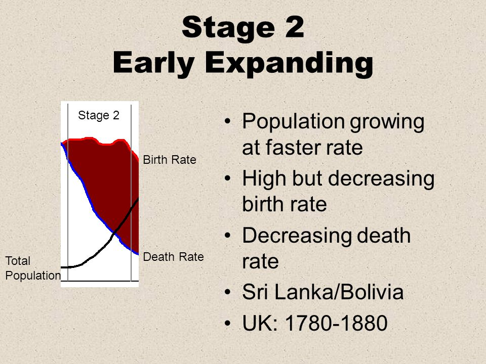 Stage 2 Early Expanding Population growing at faster rate