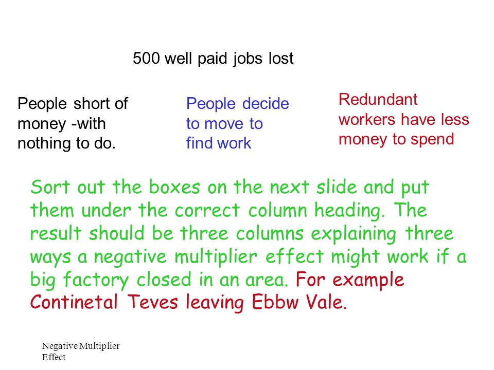 500 well paid jobs lost Redundant workers have less money to spend. People short of money -with nothing to do.