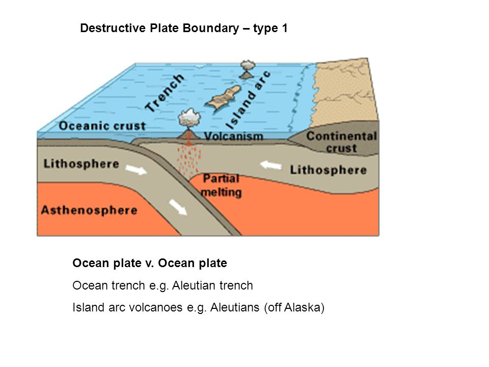 Destructive Plate Boundary – type 1