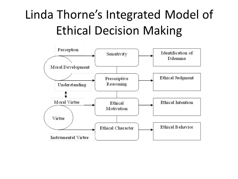 26 Linda Thornes Integrated Model Of Ethical Decision Making