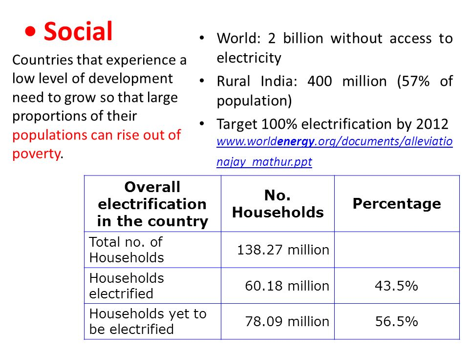 Overall electrification in the country