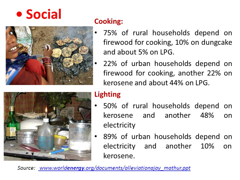 • Social Cooking: 75% of rural households depend on firewood for cooking, 10% on dungcake and about 5% on LPG.