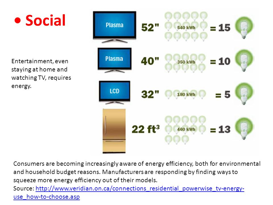 • Social Entertainment, even staying at home and watching TV, requires energy.