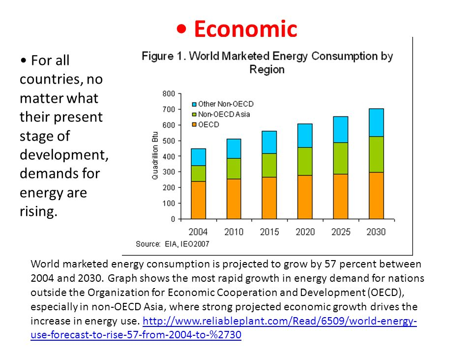 • Economic • For all countries, no matter what their present stage of development, demands for energy are rising.