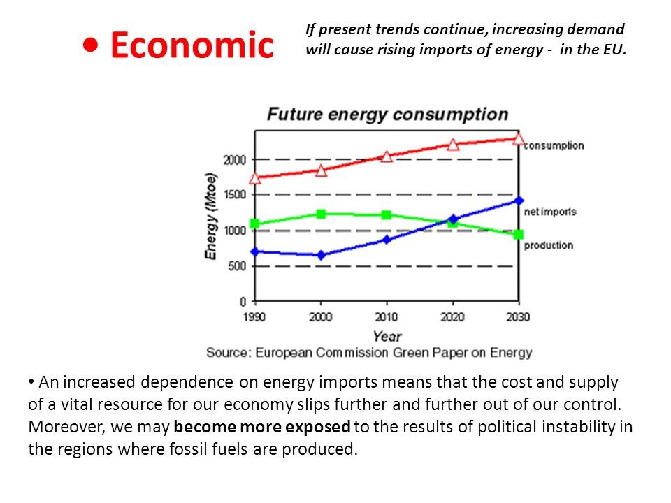 • Economic If present trends continue, increasing demand will cause rising imports of energy - in the EU.