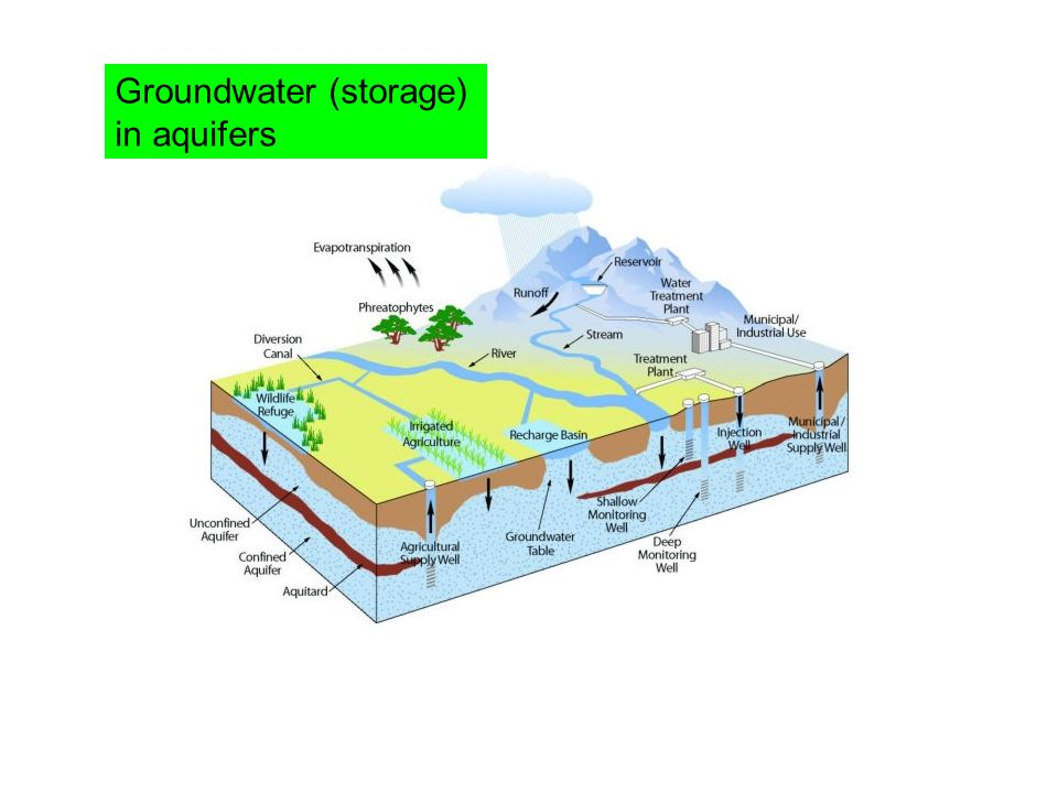 Groundwater (storage) in aquifers