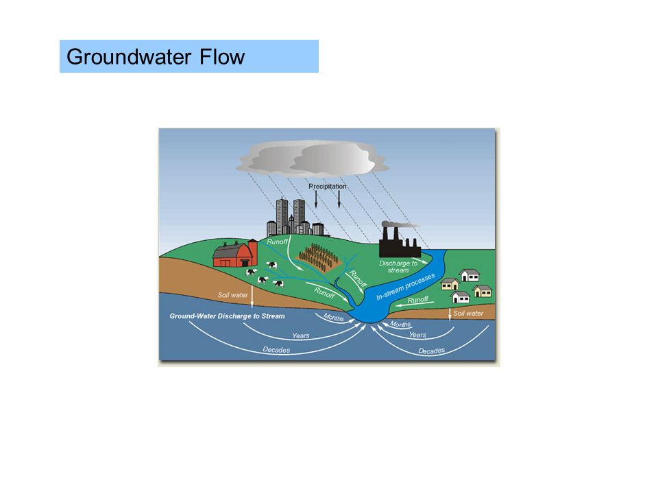 Groundwater Flow