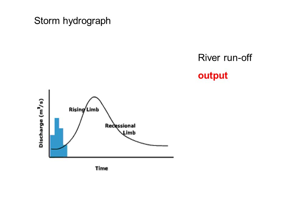 Storm hydrograph River run-off output