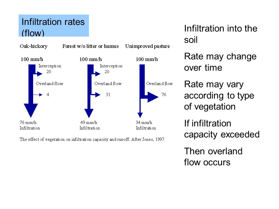 Infiltration rates (flow)