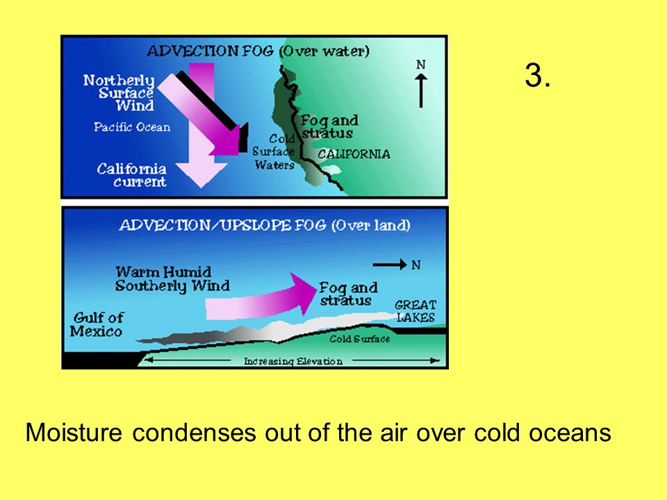 3. Moisture condenses out of the air over cold oceans
