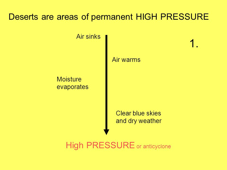 1. Deserts are areas of permanent HIGH PRESSURE