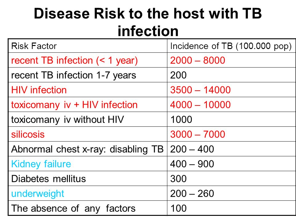 Disease Risk to the host with TB infection