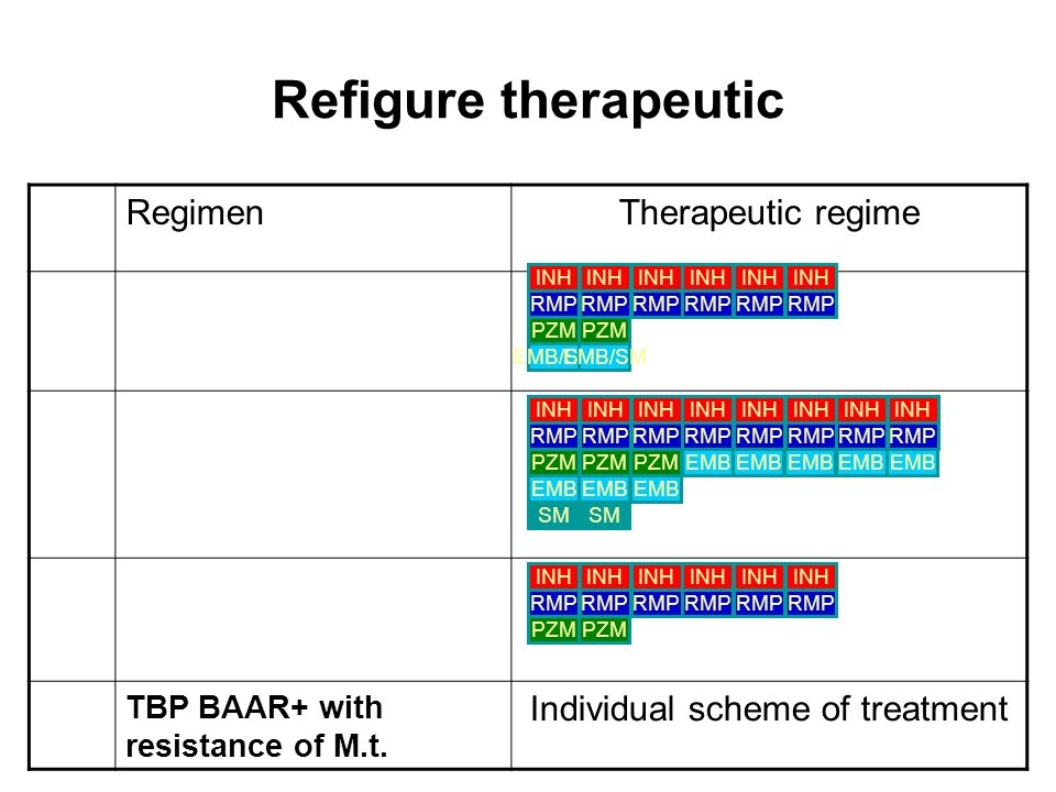Individual scheme of treatment