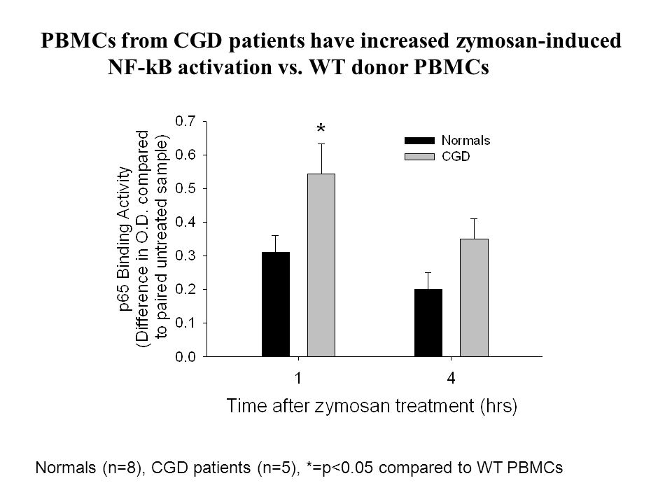PBMCs from CGD patients have increased zymosan-induced