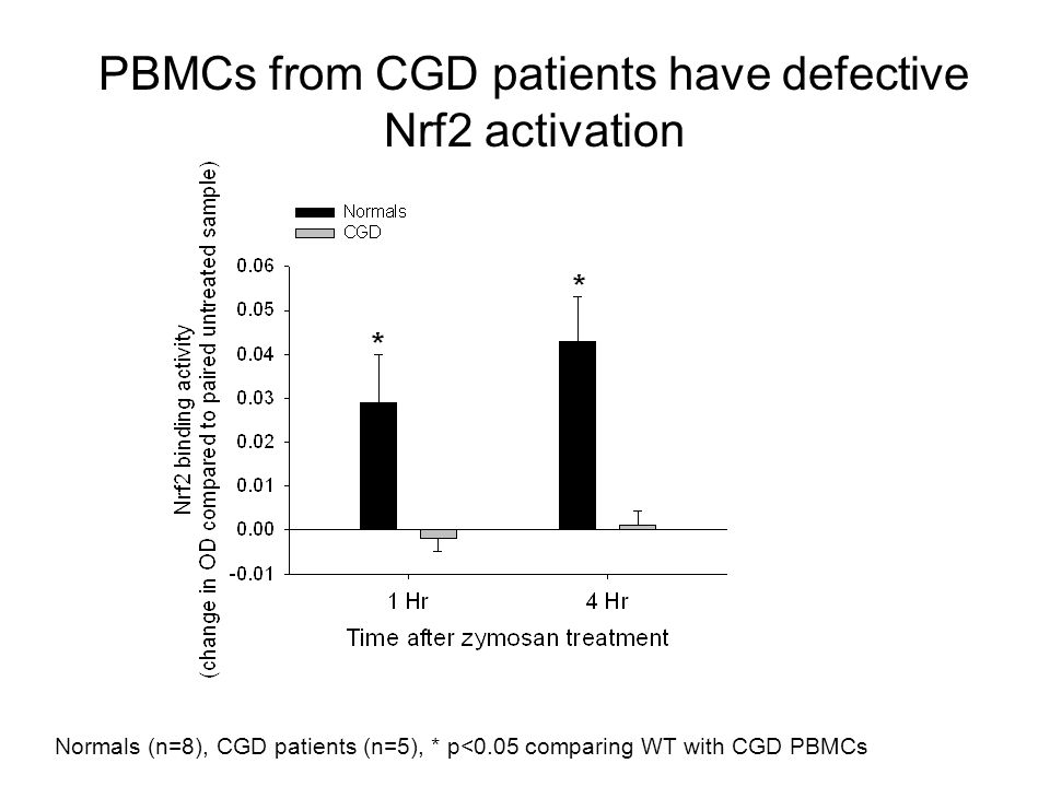 PBMCs from CGD patients have defective Nrf2 activation