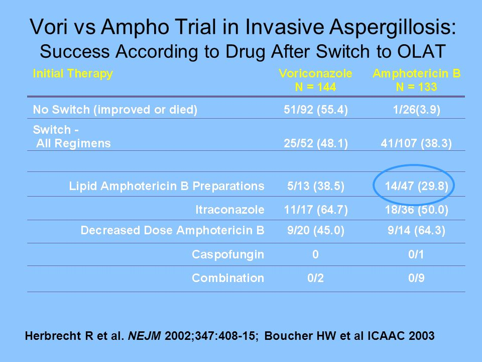 Vori vs Ampho Trial in Invasive Aspergillosis: Success According to Drug After Switch to OLAT