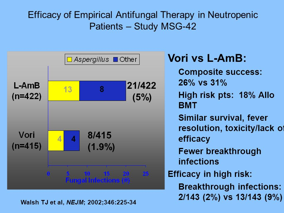 Efficacy of Empirical Antifungal Therapy in Neutropenic Patients – Study MSG-42
