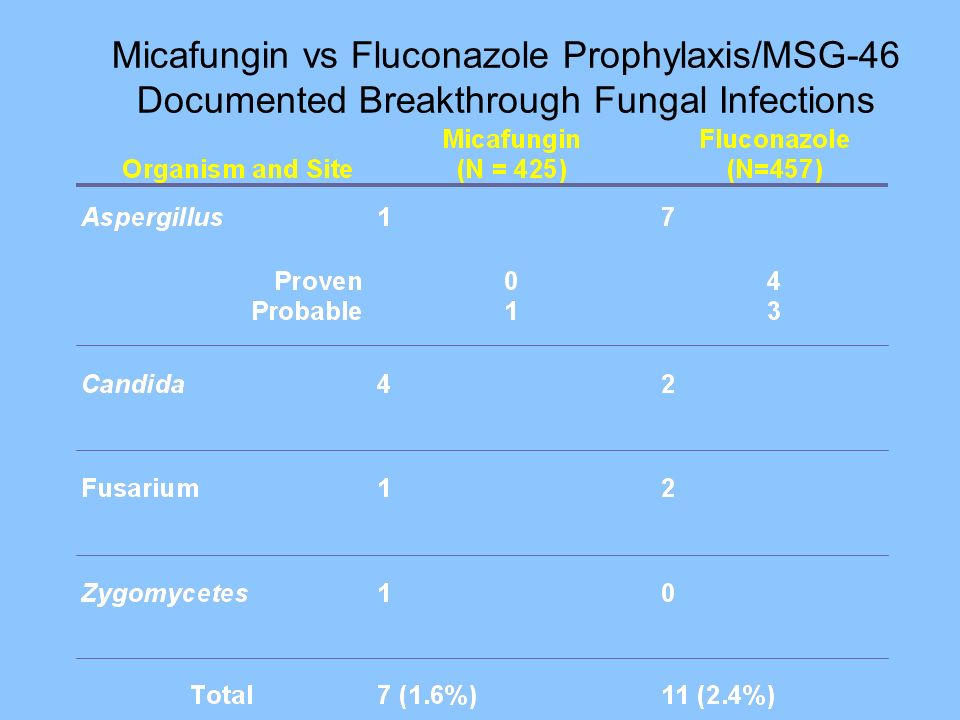 Micafungin vs Fluconazole Prophylaxis/MSG-46 Documented Breakthrough Fungal Infections