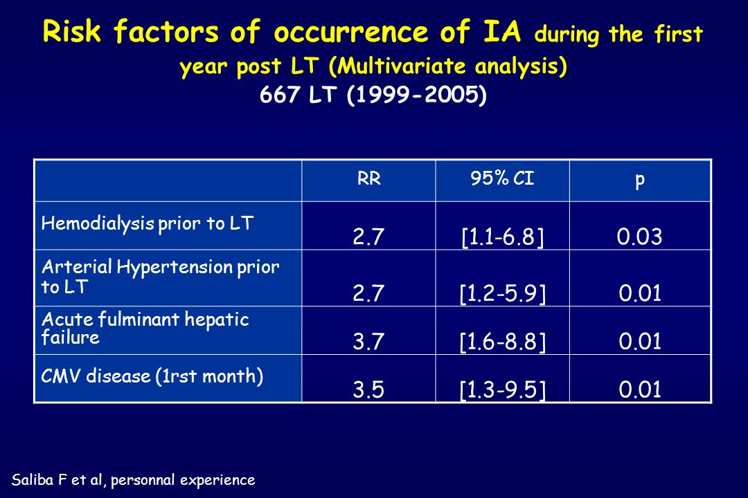 Risk factors of occurrence of IA during the first year post LT (Multivariate analysis) 667 LT (1999-2005)