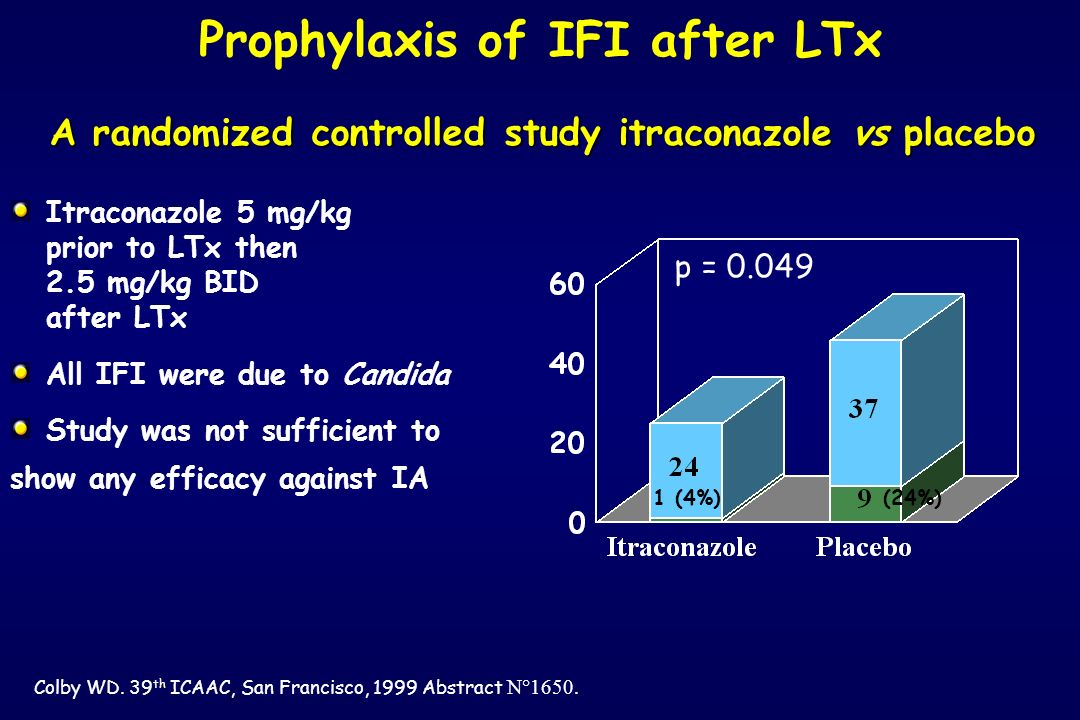 Prophylaxis of IFI after LTx