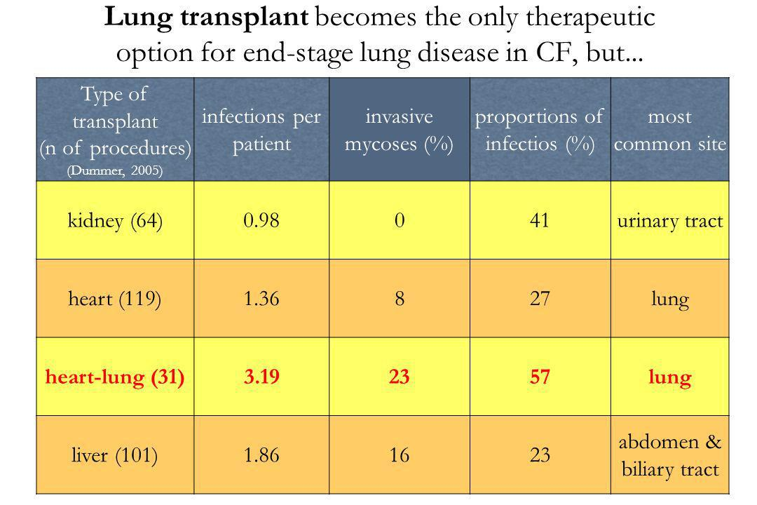 Lung transplant becomes the only therapeutic option for end-stage lung disease in CF, but...