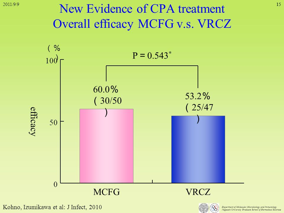 New Evidence of CPA treatment Overall efficacy MCFG v.s. VRCZ