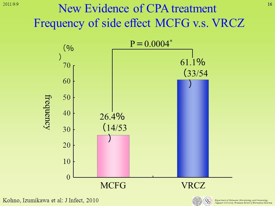 New Evidence of CPA treatment Frequency of side effect MCFG v.s. VRCZ