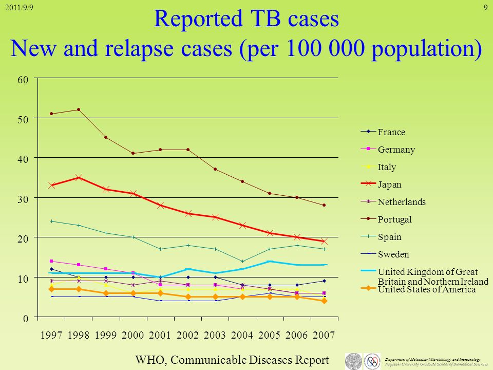 Reported TB cases New and relapse cases (per 100 000 population)