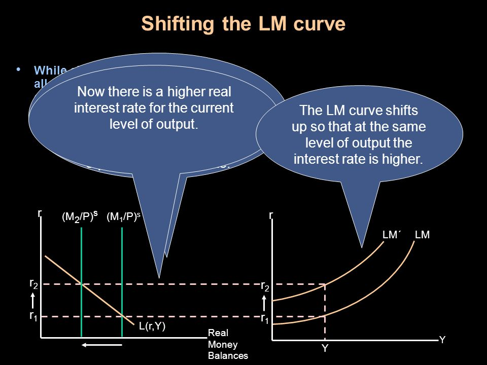 Shifting the LM curve
