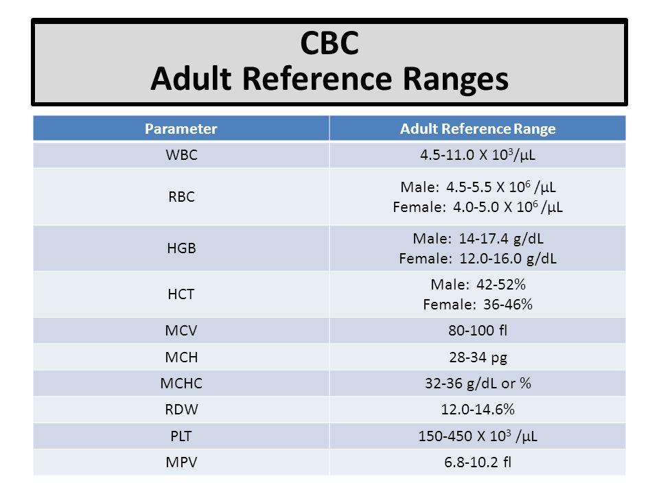 normal cbc diagram wiring diagrams Microcytic Anemia Algorithm cbc range diagram wiring diagramautomated cbc parameters ppt video online download coagulation panel diagram cbc adult