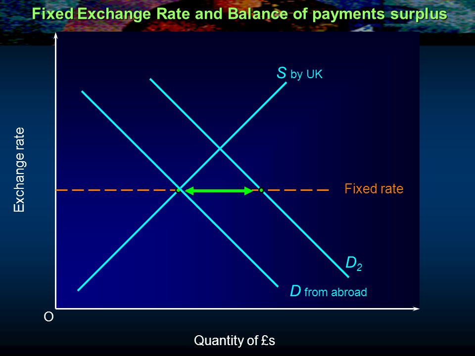 Fixed Exchange Rate and Balance of payments surplus