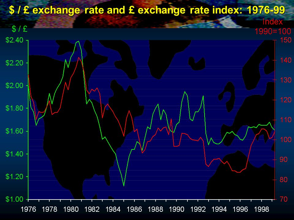 $ / £ exchange rate and £ exchange rate index: 1976-99