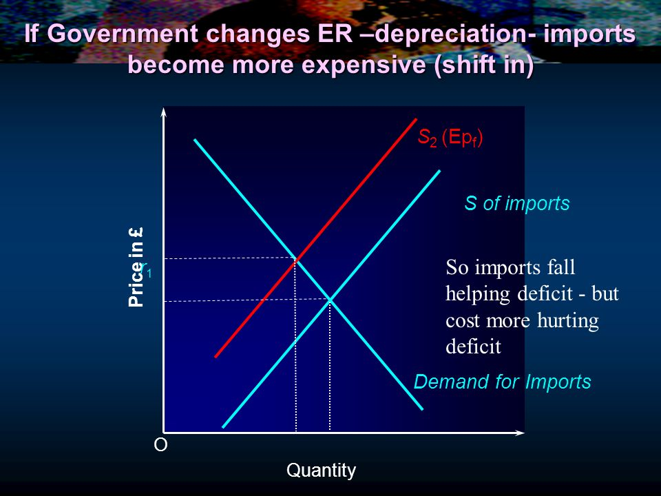 If Government changes ER –depreciation- imports become more expensive (shift in)