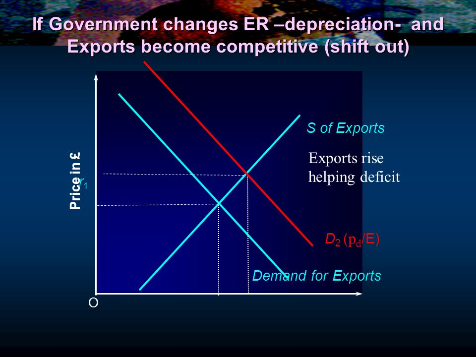 If Government changes ER –depreciation- and Exports become competitive (shift out)