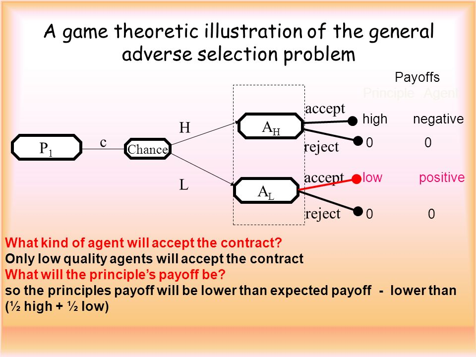 A game theoretic illustration of the general adverse selection problem