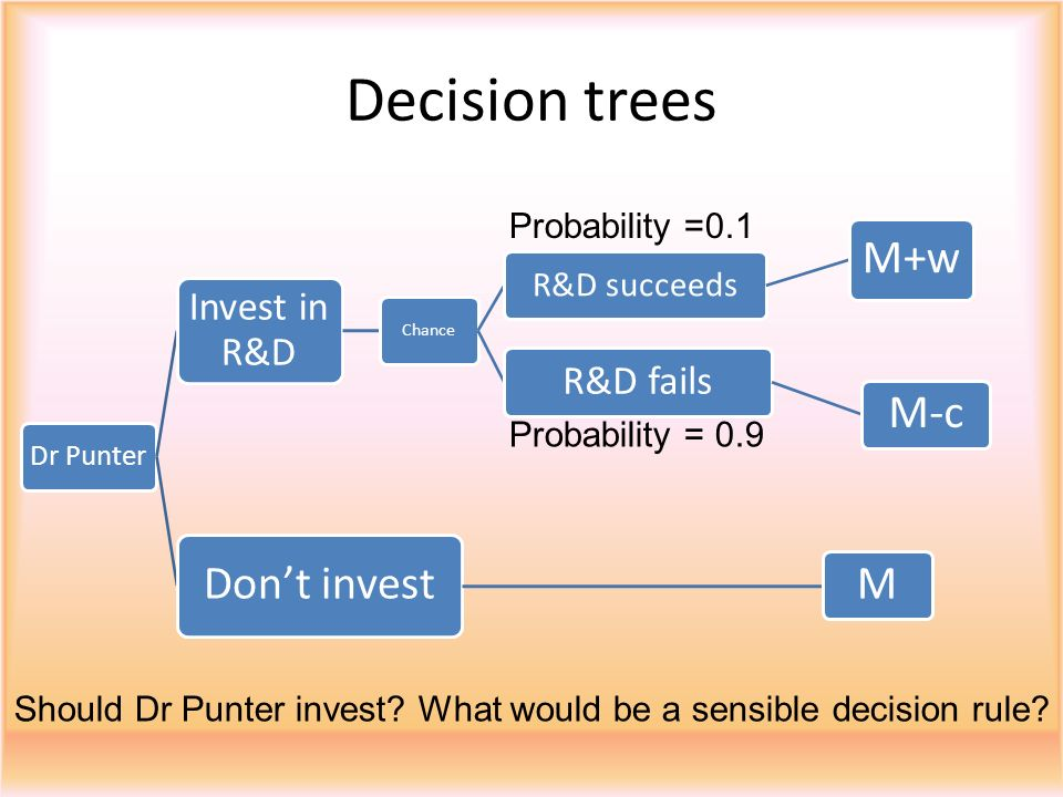 Decision trees M+w M-c Don't invest M Invest in R&D R&D fails