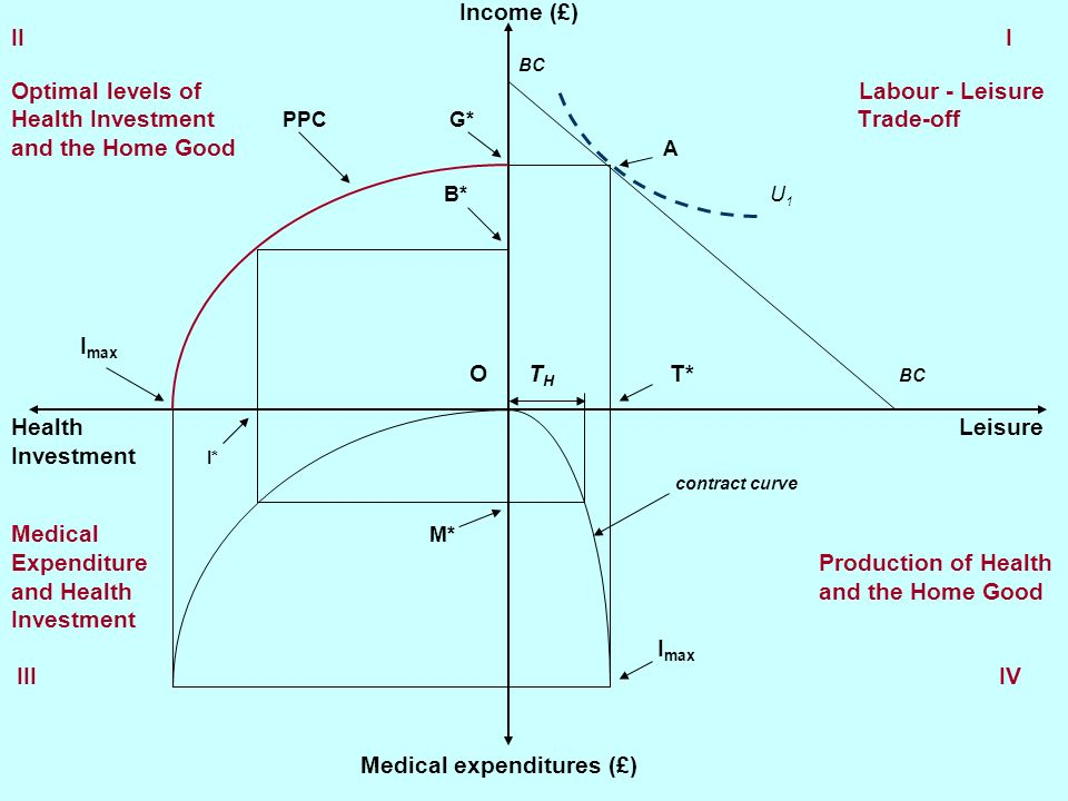 Optimal levels of Labour - Leisure Health Investment PPC G* Trade-off
