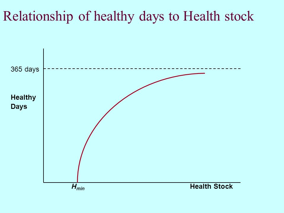 Relationship of healthy days to Health stock