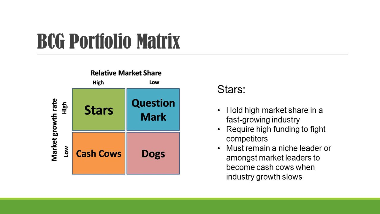 googles bcg matrix Bcg matrix google slides diagrams for presentation can be used by business analysts and specialists to analyze the market growth rate and relative market share and products future profit margin.