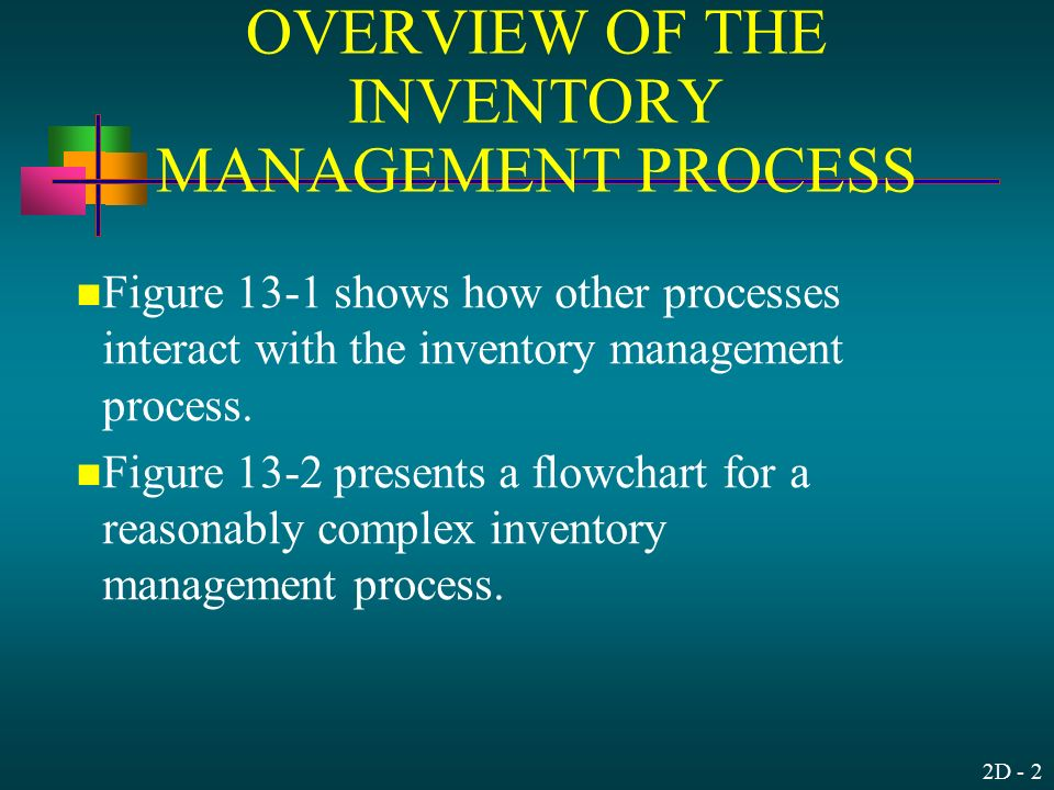 Audit Of The Inventory And Warehousing Cycle Ppt Download