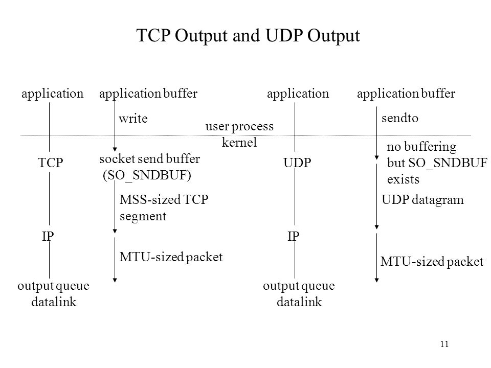 Transport Layer: TCP and UDP - ppt video online download