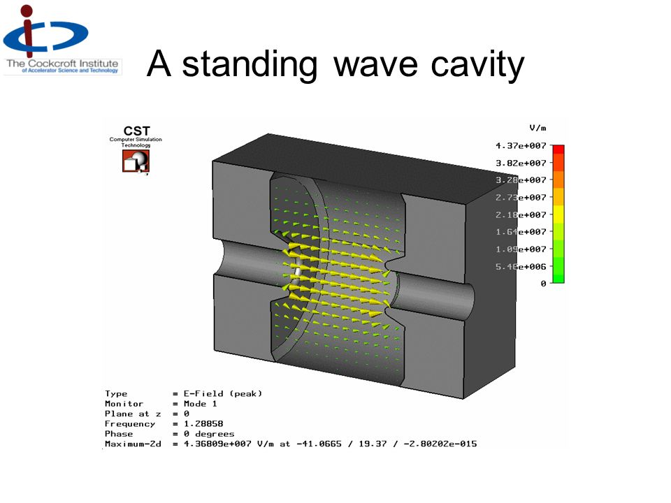A standing wave cavity What is the purpose