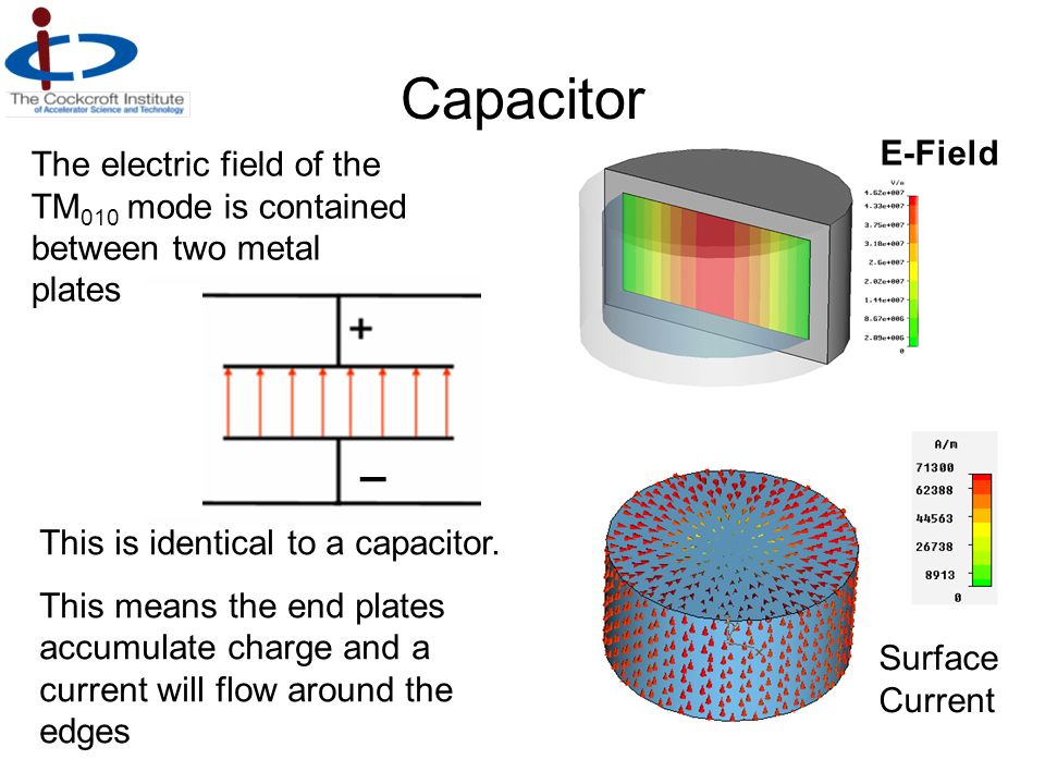 Capacitor E-Field. The electric field of the TM010 mode is contained between two metal plates. – This is identical to a capacitor.