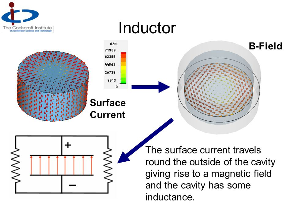 Inductor – B-Field Surface Current