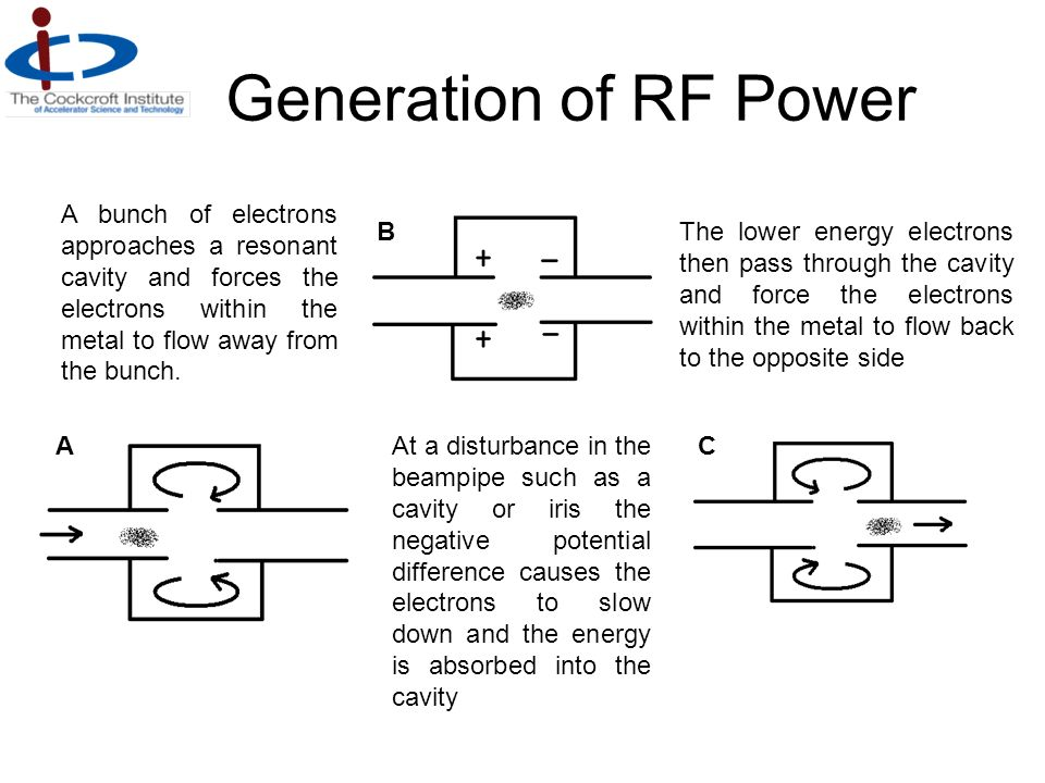 Generation of RF Power A bunch of electrons approaches a resonant cavity and forces the electrons within the metal to flow away from the bunch.