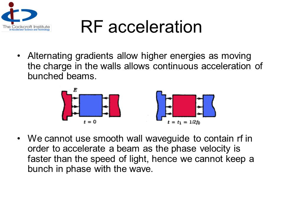 RF acceleration Alternating gradients allow higher energies as moving the charge in the walls allows continuous acceleration of bunched beams.