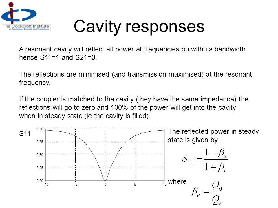 Cavity responses A resonant cavity will reflect all power at frequencies outwith its bandwidth hence S11=1 and S21=0.