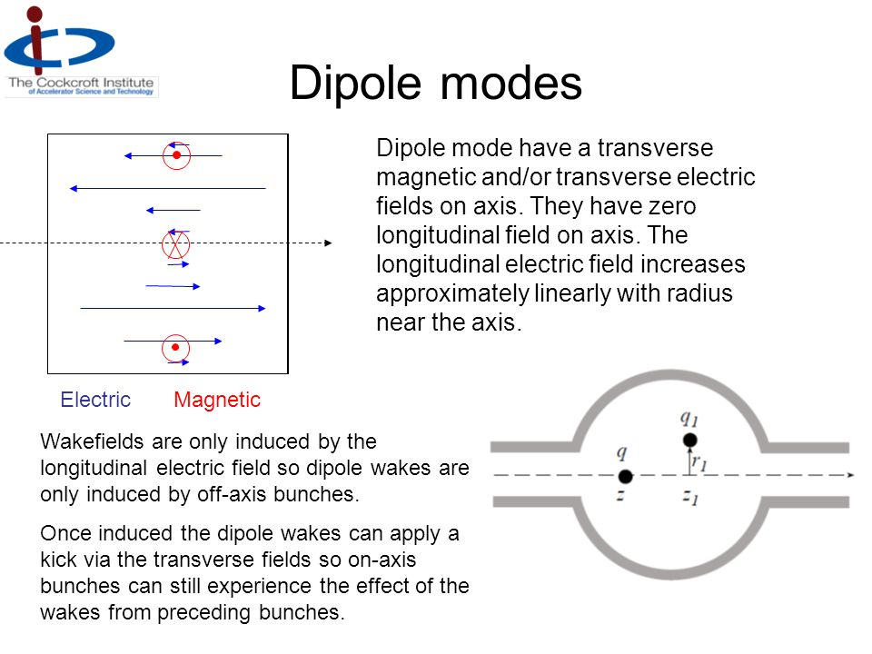 Dipole modes