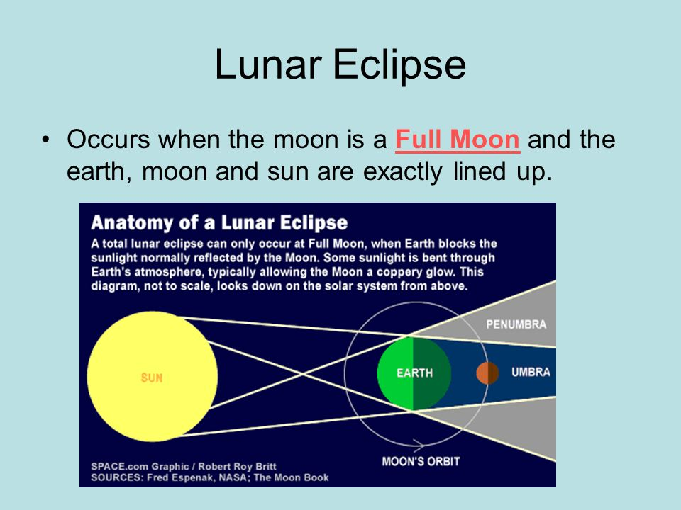 Lunar Eclipse Occurs when the moon is a Full Moon and the earth, moon and sun are exactly lined up.